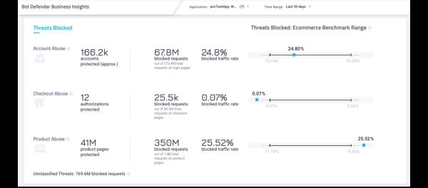 Business Insights Dashboard