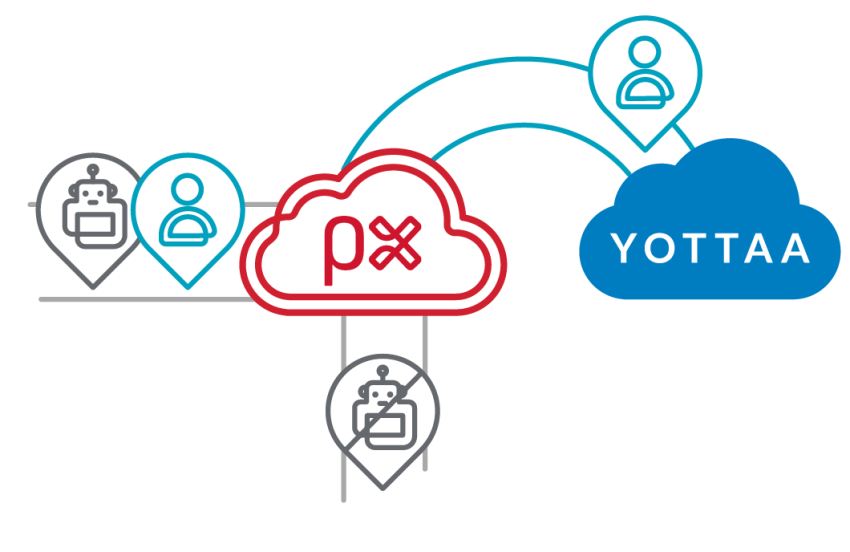 PerimeterX Bot Defender for Yottaa Acceleration Platform