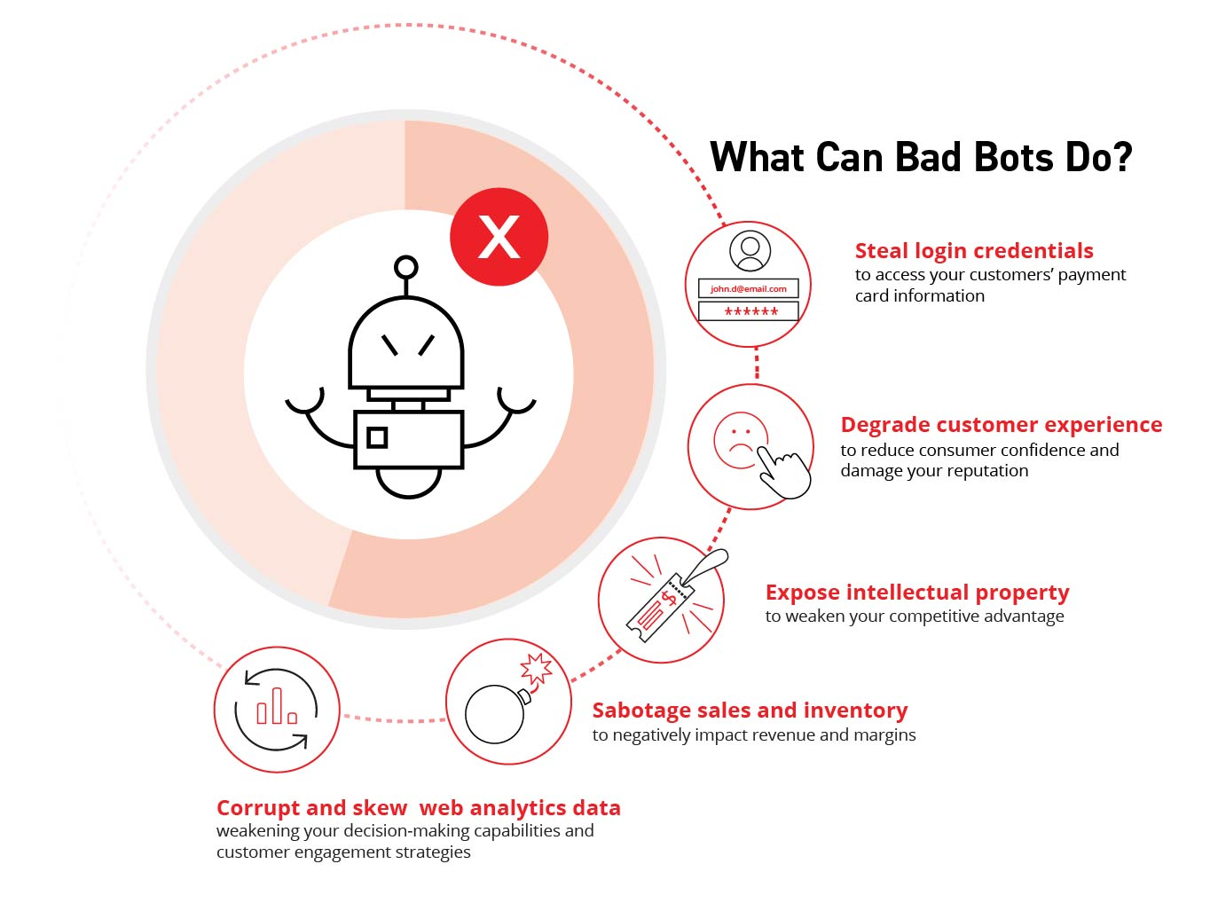 what can bots do?