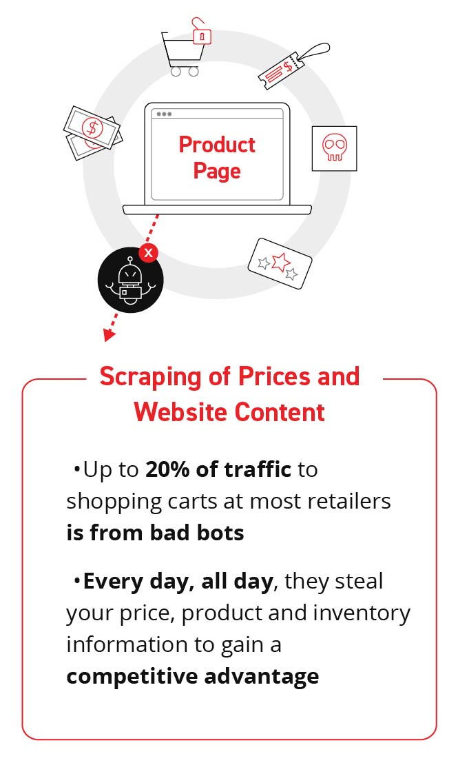 scraping price and website content