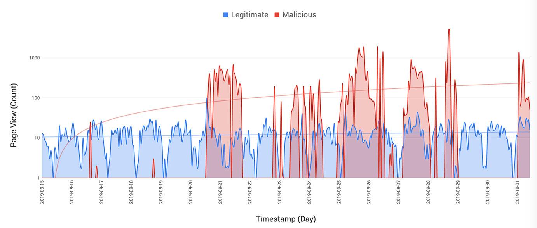 Legitimate vs Malicious Bots