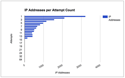 distribution of brute force attack