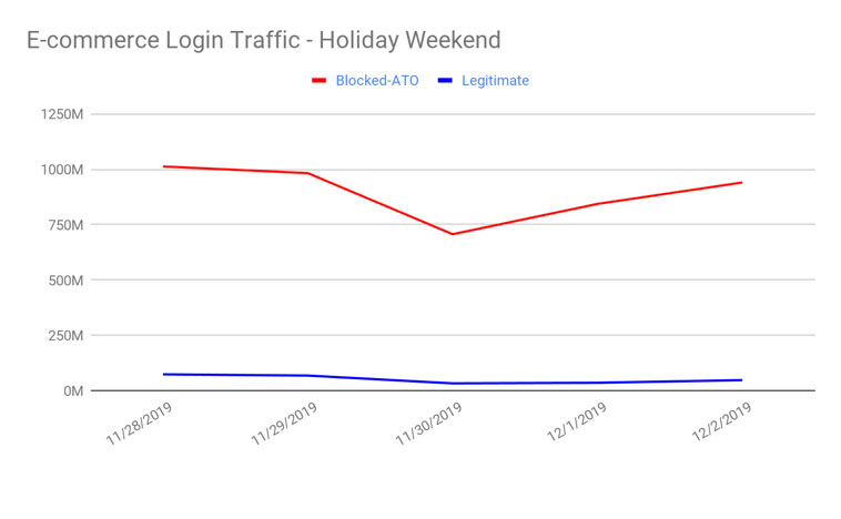 E-commerce Login Traffic - Holiday Weekend