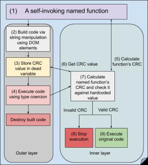 JavaScript obfuscation process