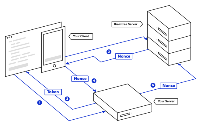 Braintree payment processing flow