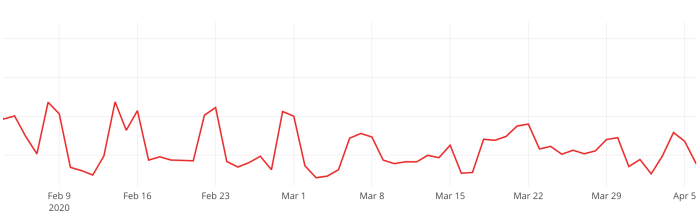 Malicious traffic as a percentage of overall traffic to marketplaces for freelance services is steady