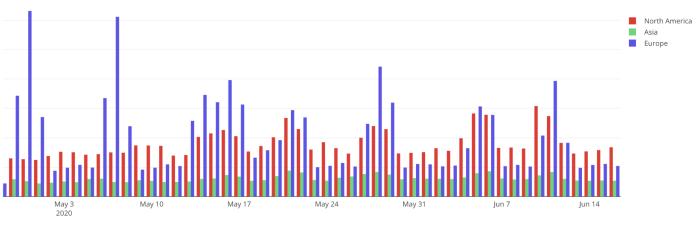 US market lodging malicious web traffic