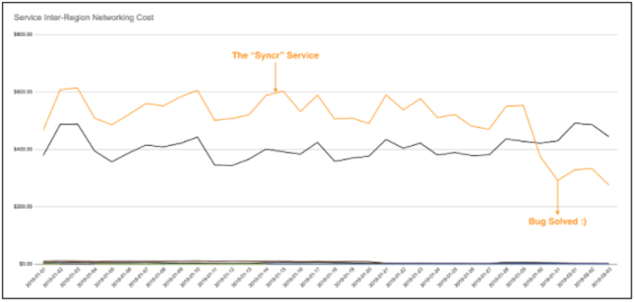 Inter-Region Networking Costs By Service Before And After Bug Fix Deployment