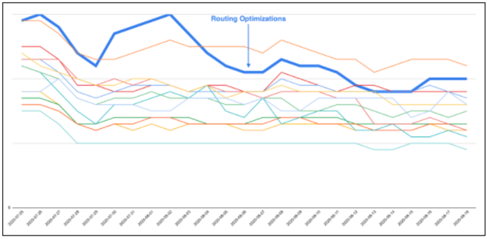 Routing Optimizations In Early August Bringing In Outlier Account Efficiency Back To Normal