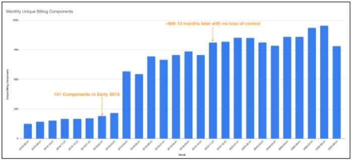 Monthly Unique Billing Components 2018-2020