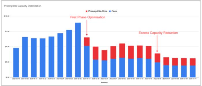 Preemptible Capacity Optimization