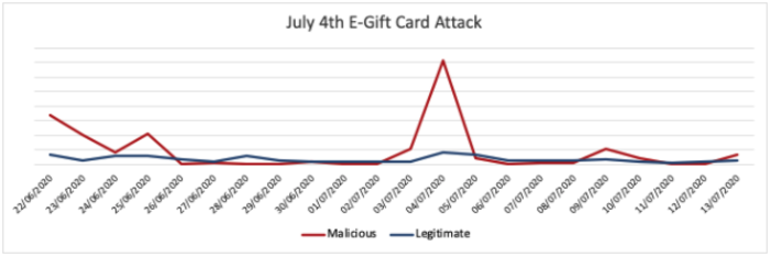 July 4th e-gift card bot attack