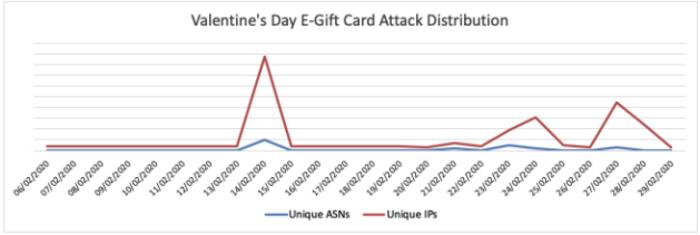 Valentine's Day e-gift card bot attacks