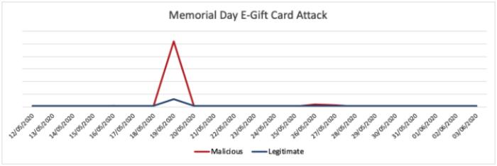 Memorial Day e-gift card bot attacks