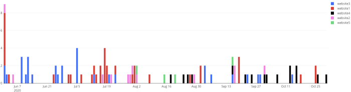 No. of new domains contacted over time