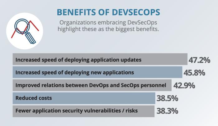 Benefits of DevSecOps